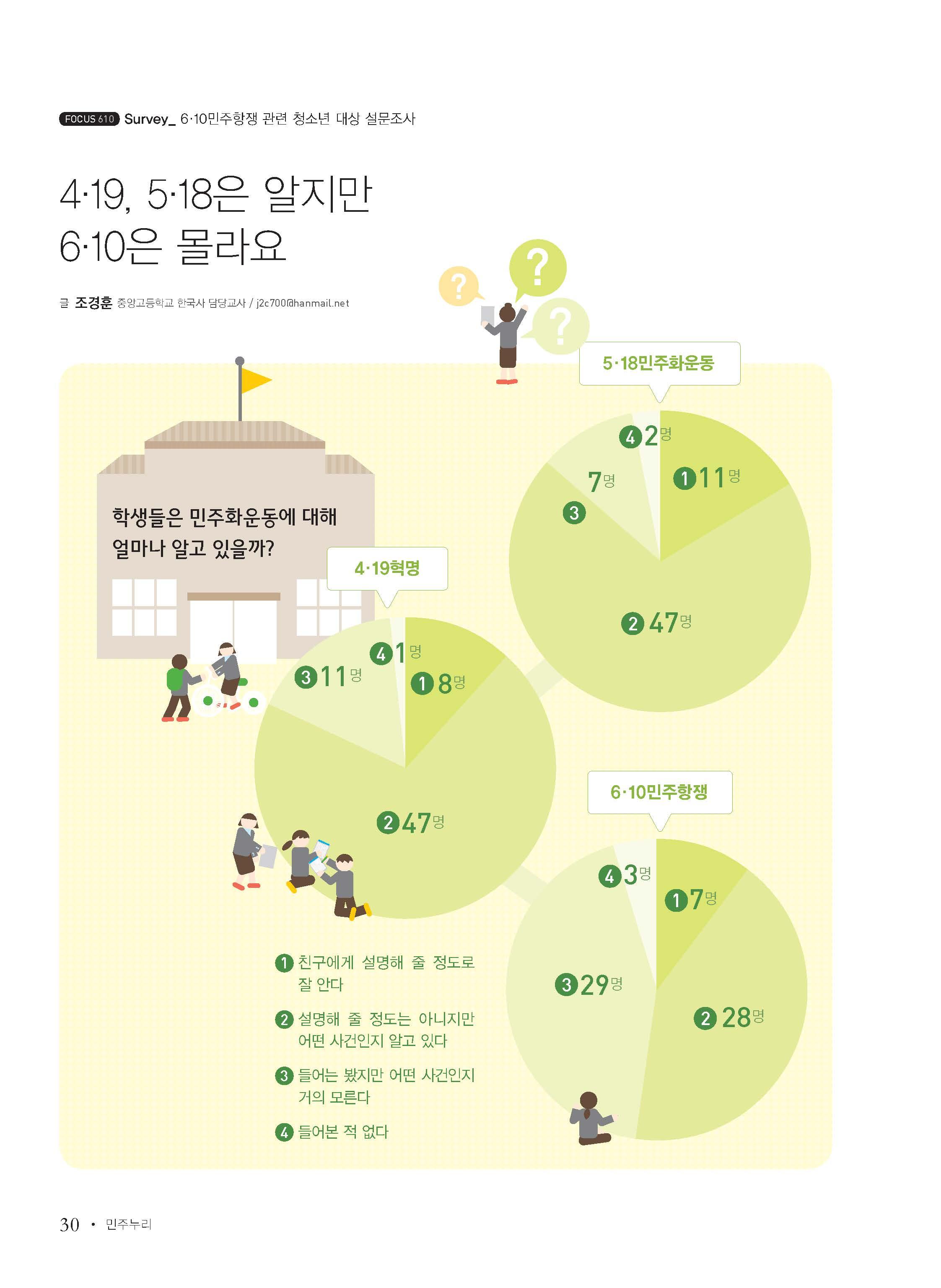[Survey] 6.10민주항쟁 관련 청소년 대상 설문조사 -  4.19, 5.18은 알지만 6.10은 몰라요